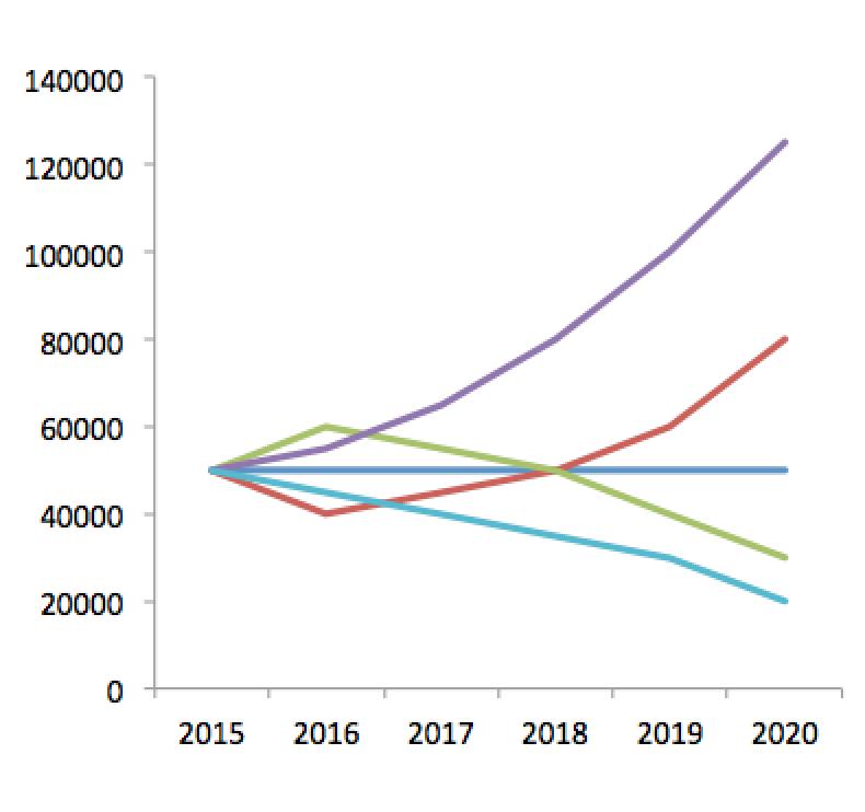 Poll: wat wordt de woningproductie tussen 2015 en 2020?